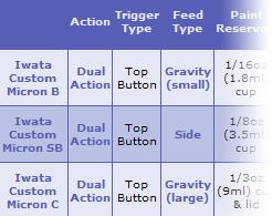 Iwata Airbrush Features Comparison Chart