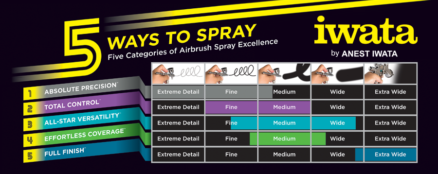 Iwata 5 Ways to Spray